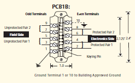 terminal assignments PC642